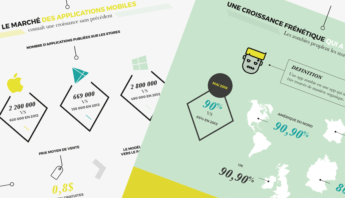 Infographie : le marché des applications mobiles