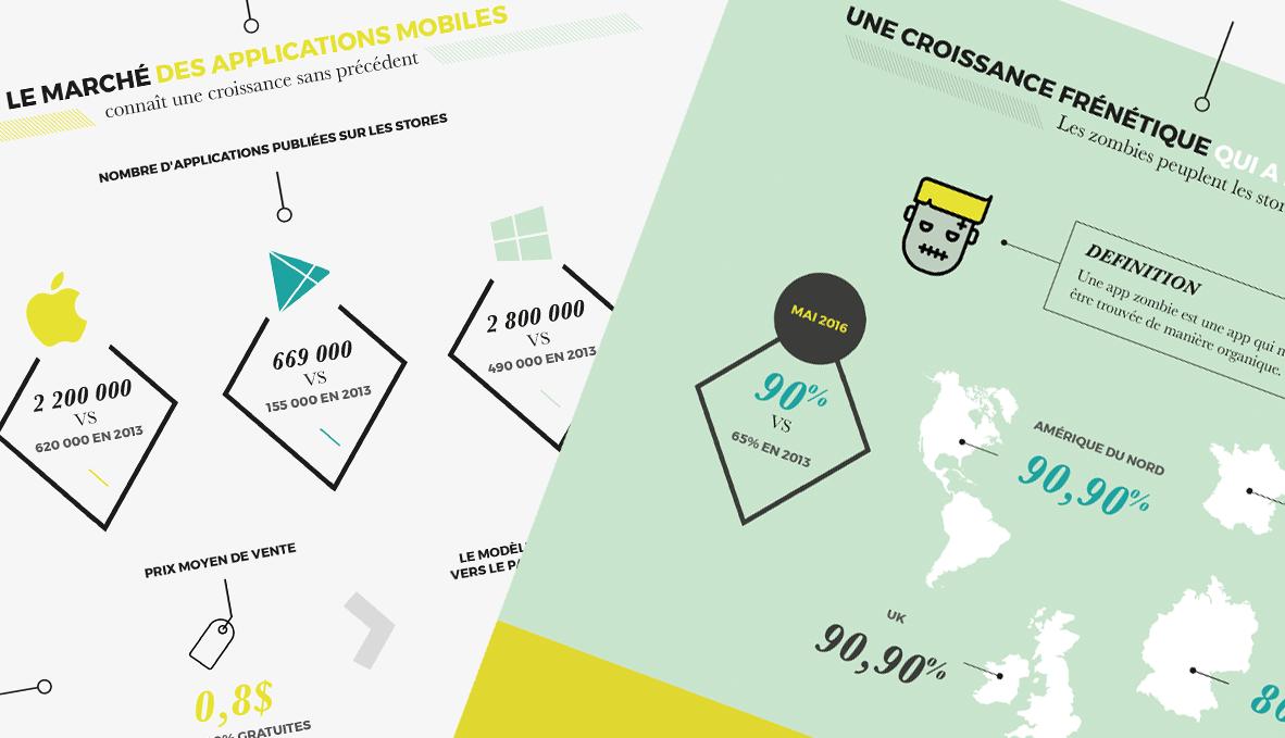 Infographie : le marché des applications mobiles